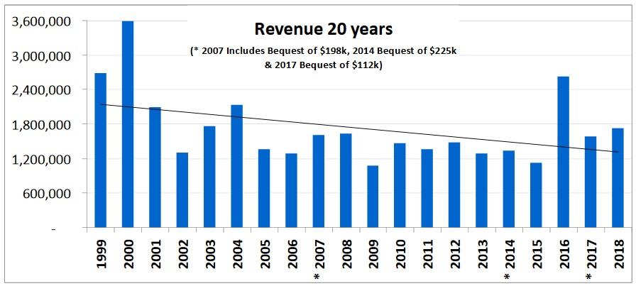 Revenue 20 years