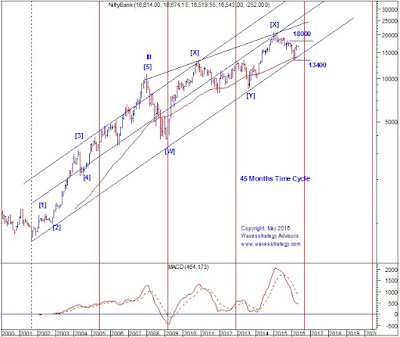 Bank Nifty,Elliott wave,Neo wave,Time Cycle