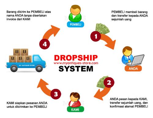 Solusi Sistem Dropship