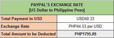 PayPal Exchange Rate