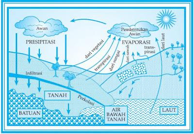 Pengertian Hidrosfer dan Unsur-Unsur Utama Siklus Hidrologi