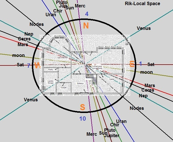 Astrology: Astrology of Local Space