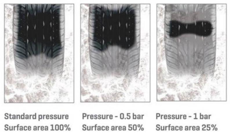 Aquaplaning correlato alla pressione degli pneumatici