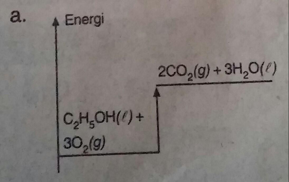 Soal kimia kelas 11 sma tentang menentukan harga perubahan entalpi diagram tingkat energi yang menunjukkan rekasi di atas adalah kunci jawaban dan pembahasan ccuart Choice Image