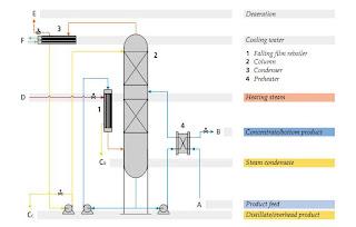 start up and shut down of distillation column