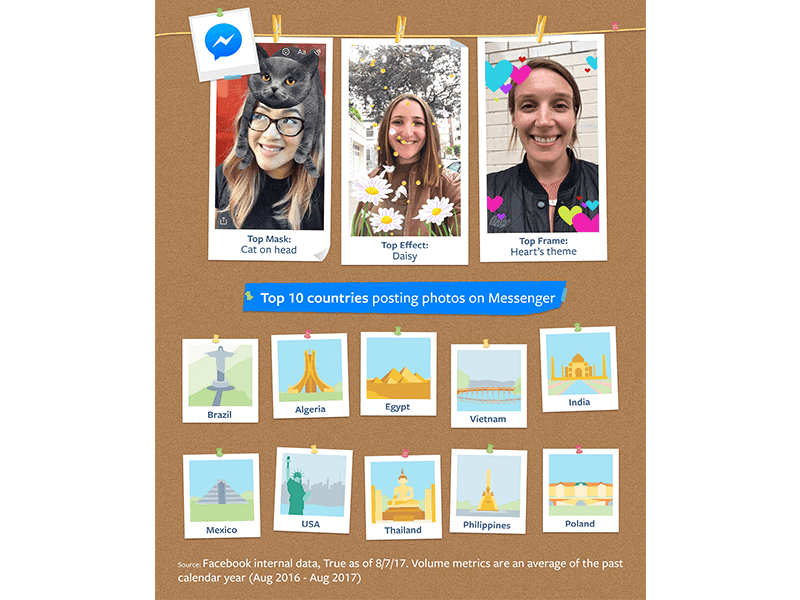 Messenger's Top 10 Photo Sharers