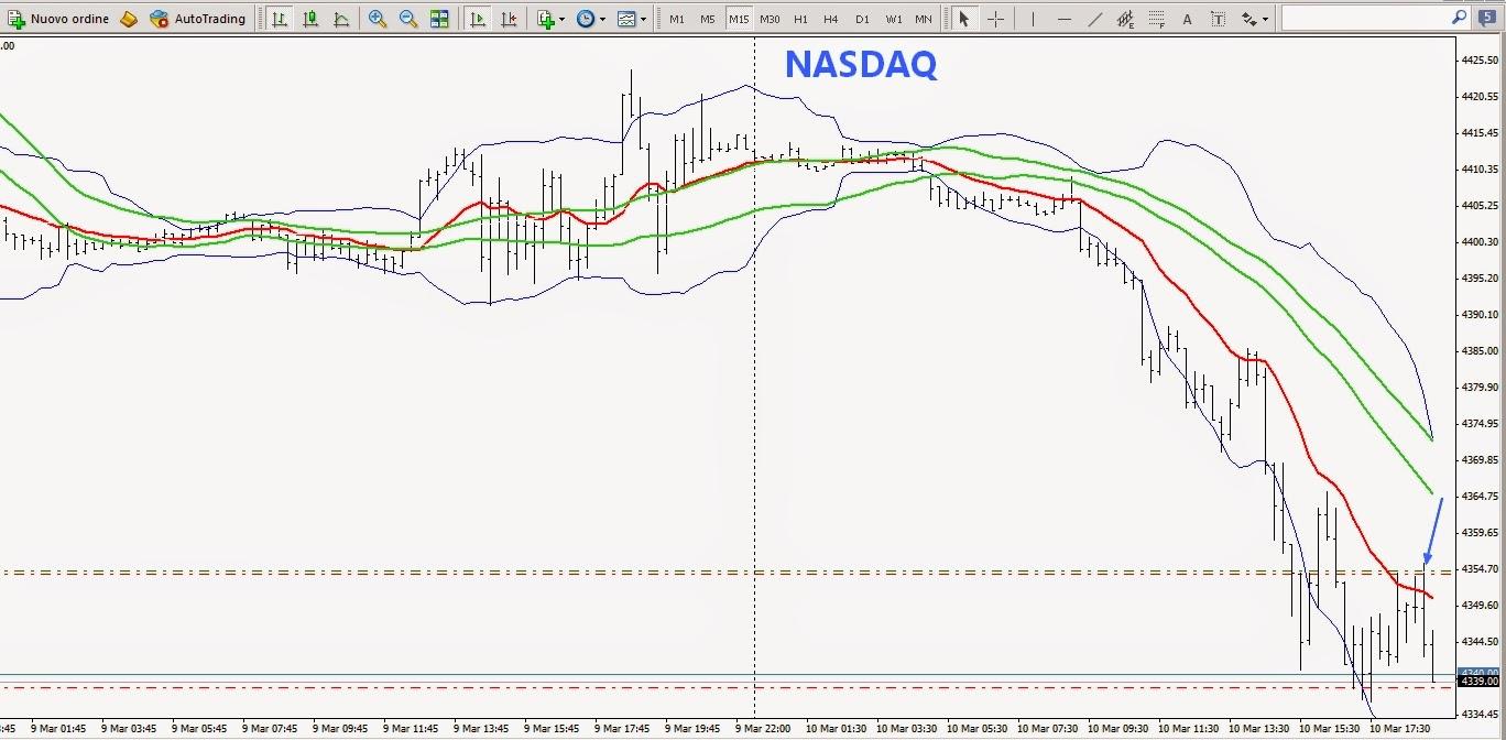 trading sul nasdaq