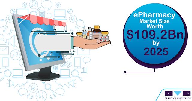 e-pharma market