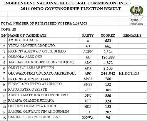 Rotimi Akeredolu of the APC Wins Ondo State Governorship Election
