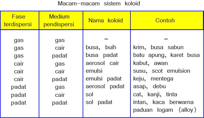 Jenis-jenis Koloid Beserta Contohnya