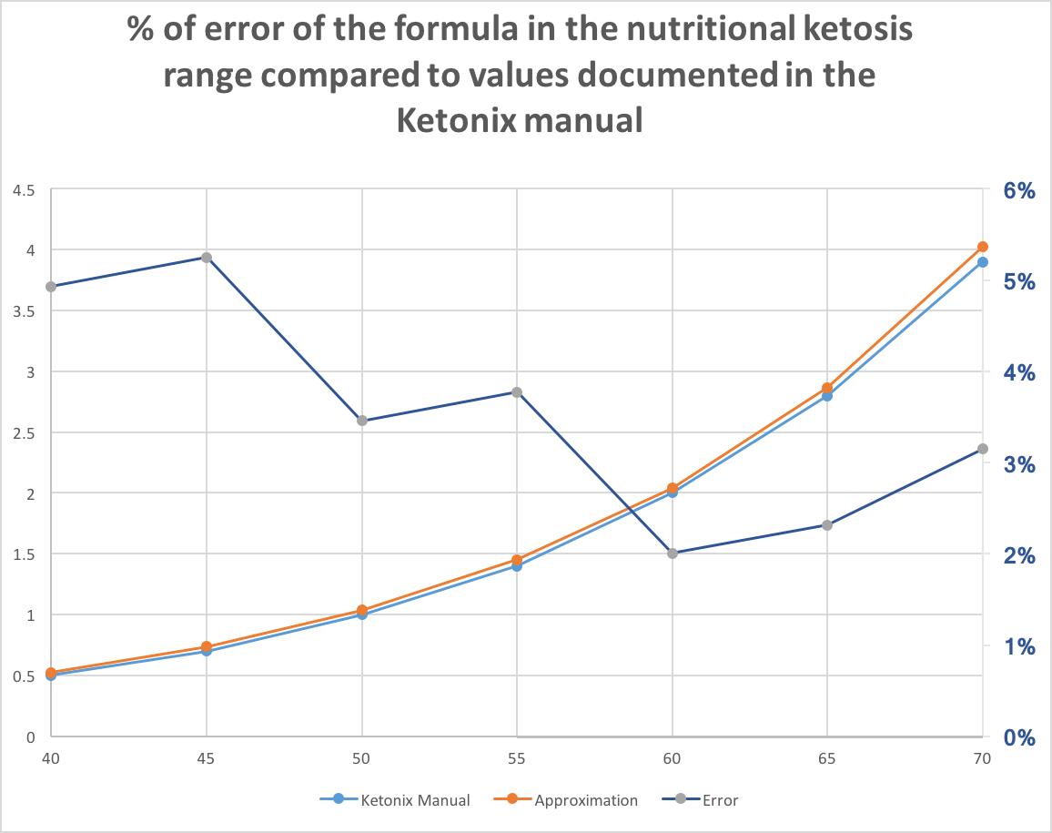 Engineering Myself Ketonix Value To Ppm A Handy