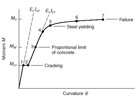 Moment-curvature relationship for reinforced concrete member subjected to tensile stress