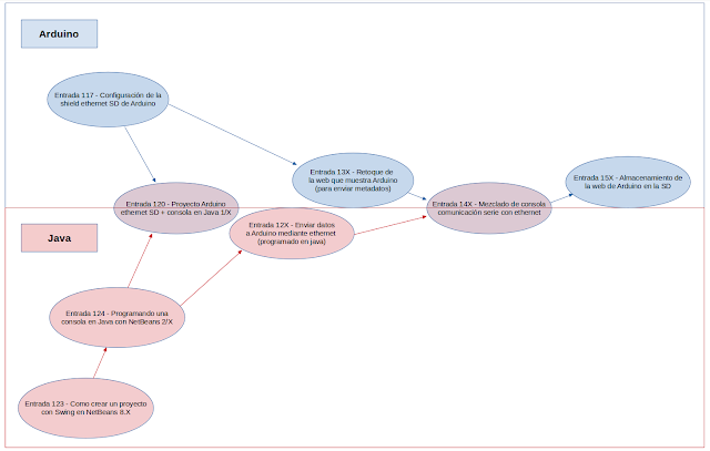 Mapa mental para tener una idea global del proyecto Arduino.