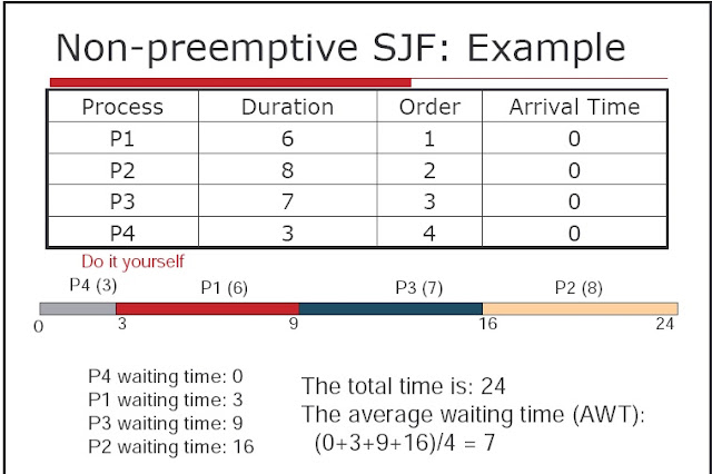 C++ Program for Shortest Job First (SJF) Scheduling Algorithm