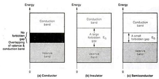 energy band diagram of insulator vrcd400 sdu wiring classification materials based on structure your 1 diagrams