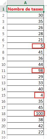 Valeurs aberrantes dans un tableau de données