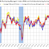 "Philly Fed Mfg ""Current Manufacturing Indicators Suggest Continued Growth in July"""