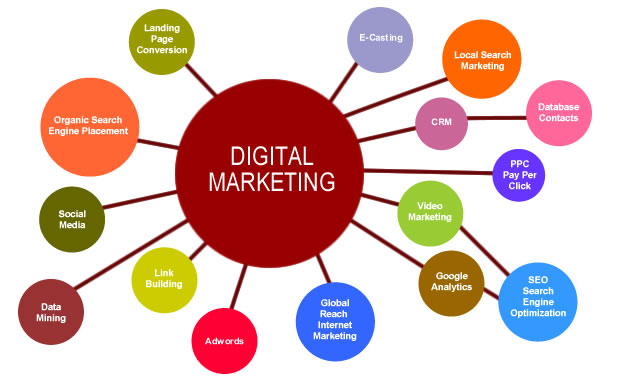 Become a Digital Marketer!