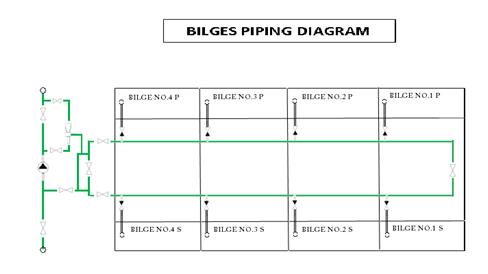 Diagram Pipa Kapal