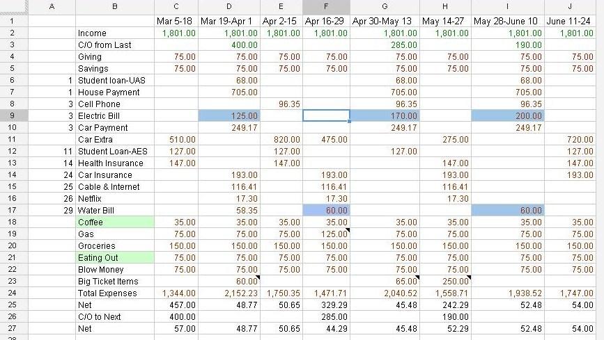 bi weekly pay budget template - Beni.algebra-inc.co