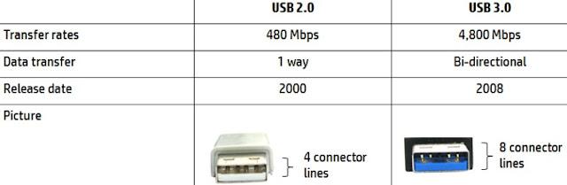 tabel perbedaan usb 2.0 dan 3.0
