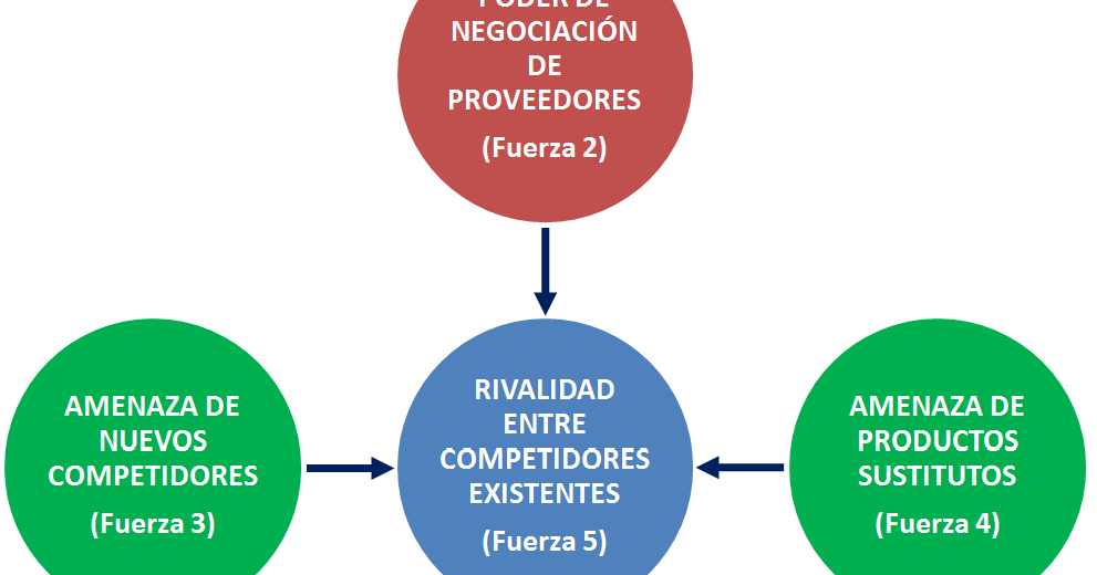 Calidad total las 5 fuerzas de porter estrategia competitiva for W de porter ortodoncia