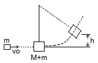 Physics pendulum lab report. Hartford AP Physics