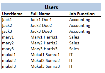 Users of `X1Sys`
