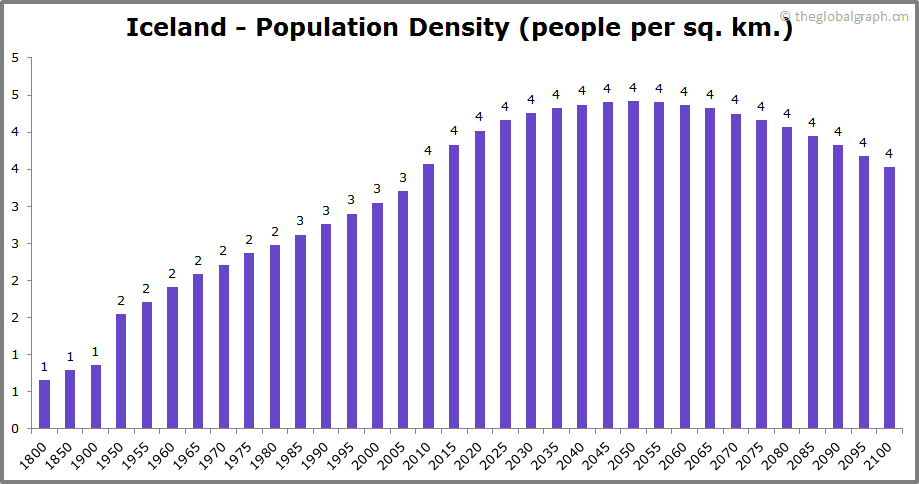Iceland  Population Density (people per sq. km.)