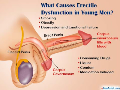 Things You don't Know About Erectile Dysfunction