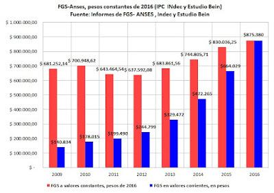 El crecimiento en pesos constantes (de 2016) del FGS-Anses