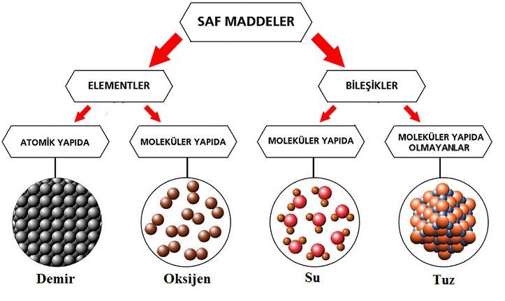 7.Sınıf Saf Maddeler Konu Anlatımı - fenbilim.net