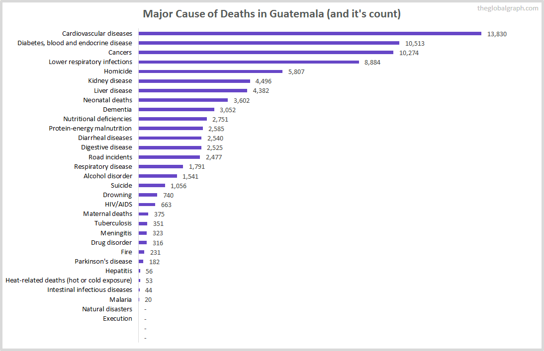 Major Cause of Deaths in Guatemala (and it's count)
