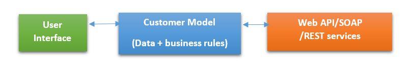 MVC Models