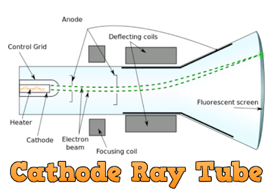 CBSE Class 12 - Physics - CH: Atoms and Nuclei - Cathode Rays and Its Properties (#cbsenotes)(#class12Physics)(#eduvictors)