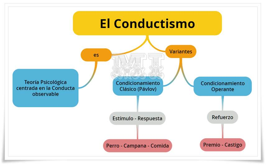 Mapa Conceptual del Conductismo