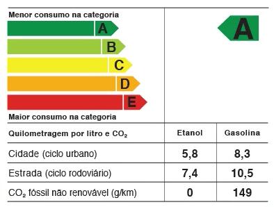 Fiat Toro 1.8 Flex (consumo INMETRO)