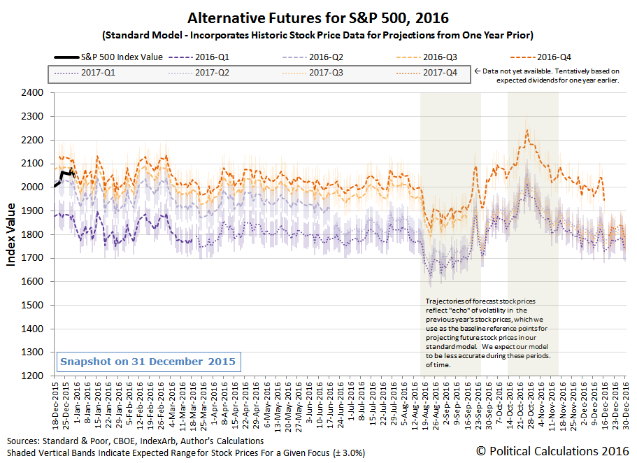 Alternative Futures for S&P 500 in 2016 - Standard Model - Snapshot on 31 December 2015