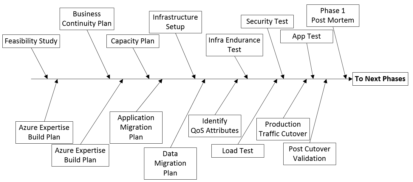 The IT Journey: (Phase One – Plan) Strategy to migrate