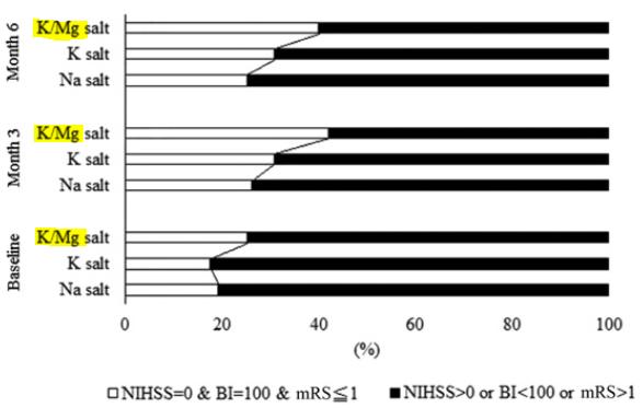 図:マグネシウム強化食塩の脳卒中治療効果