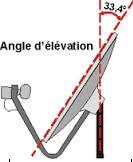 représentation de l'angle d'élévation à partir de l'axe du support