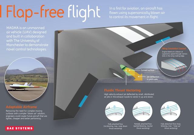BAE's Magma 'Blown-air' Technology Demonstrator