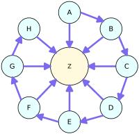 Chuỗi liên kết (Link Chain)