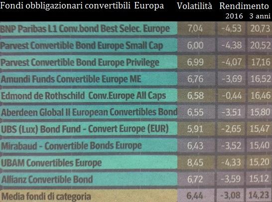investire nelle obbligazioni convertibili in euro: i migliori fondi obbligazionari
