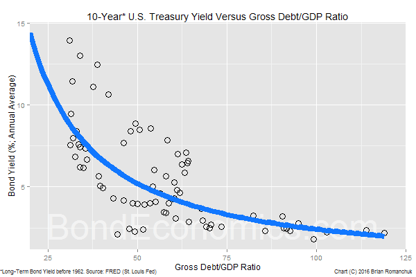 Chart: U.S. Debt-To-GDP Ratio And Bond Yields (BondEconomics.com)