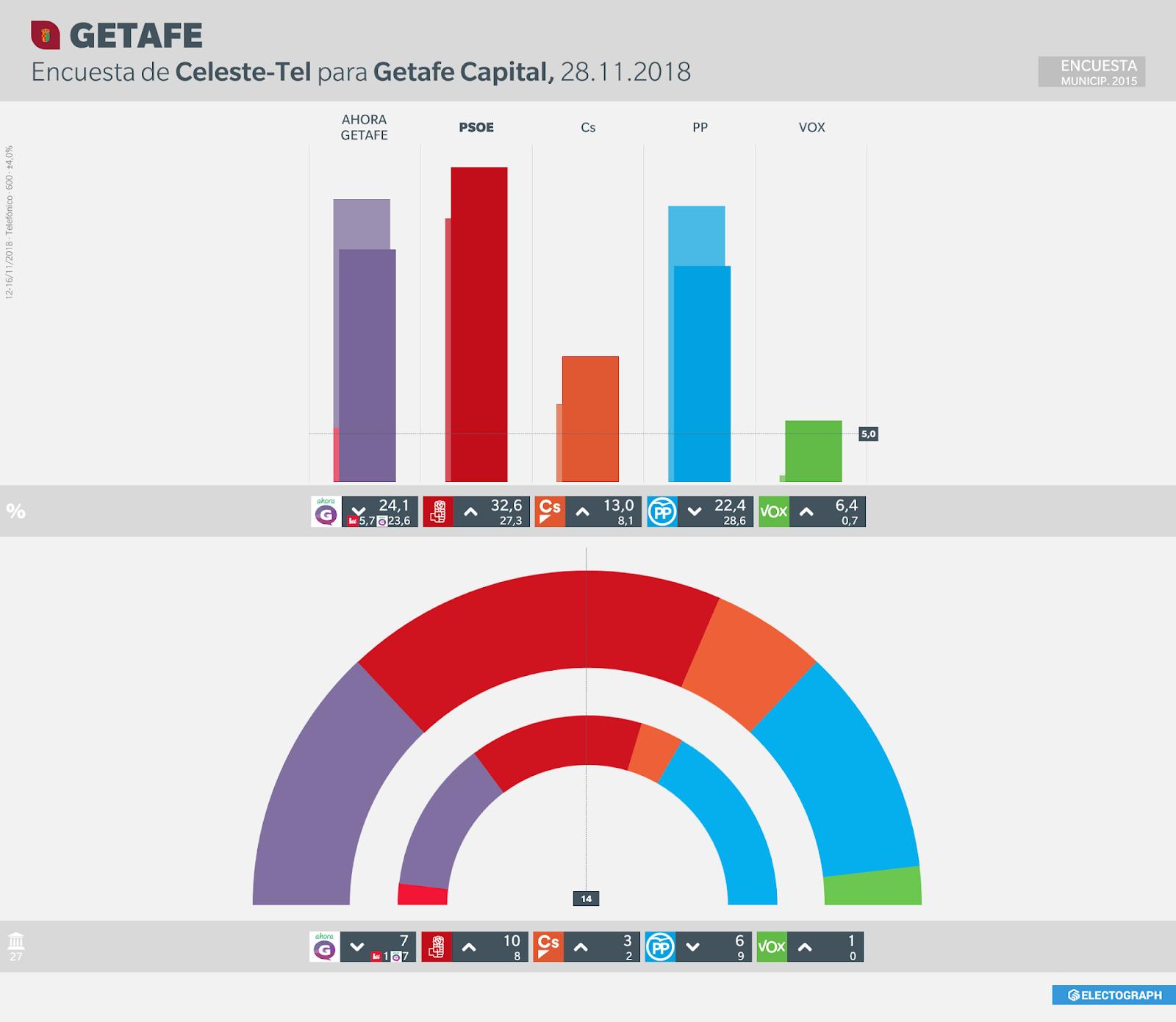 Gráfico de la encuesta para elecciones municipales en Getafe realizada por Celeste-Tel para Getafe Capital ta en noviembre de 2018