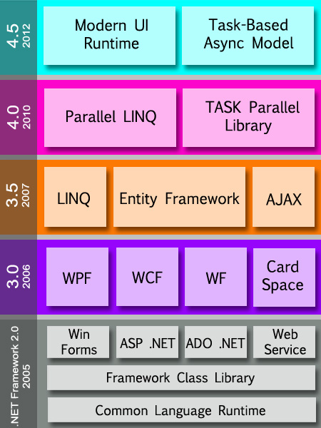 Cara Cek Net Framework Windows 10 : framework, windows, Pengenalan, Framework