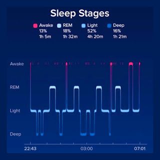 Sleep cycles on fitbit versa