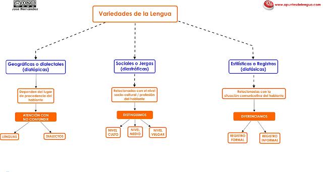 Resultado de imagen de esquema registro linguistico