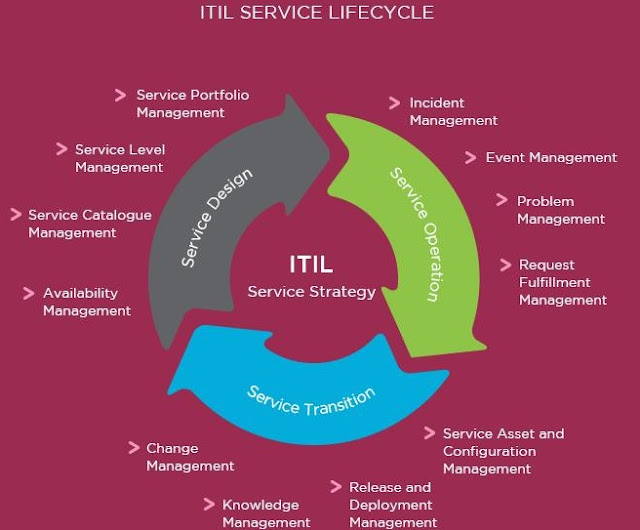 ITIL Tutorials and Materials, ITIL Certifications, ITIL Learning, ITIL Guides